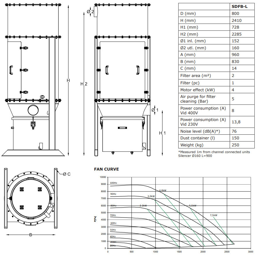 SDFB - drawing, meassurement and fan capacity